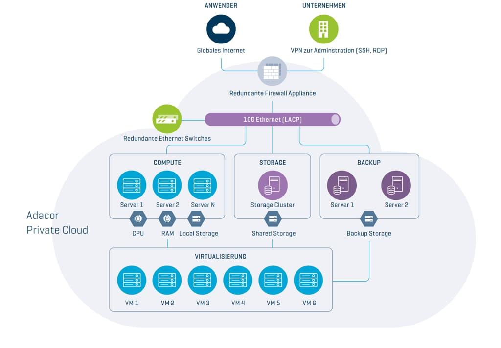 Technischer Aufbau Adacor Private Cloud