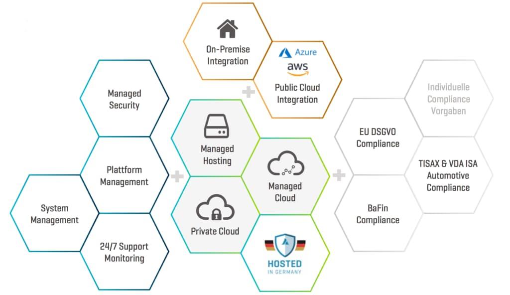 Infografik Hybrid Cloud Services